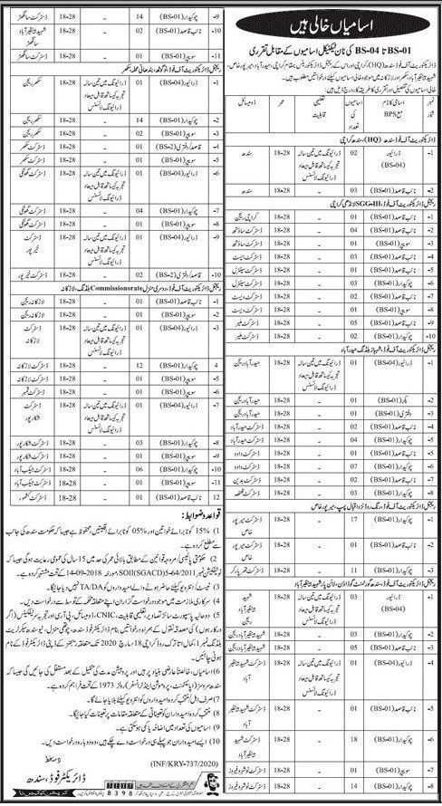 Directorate of Food Authority Jobs 2020