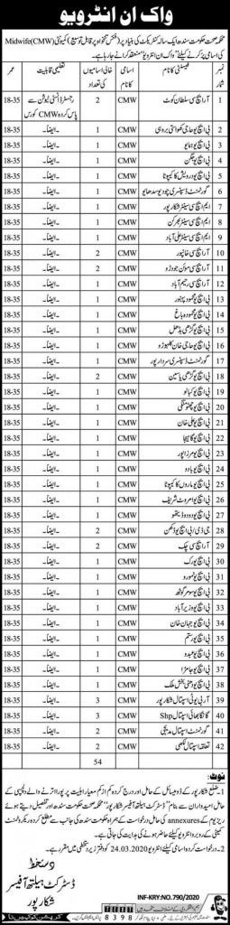 District Health Officer Jobs 2020